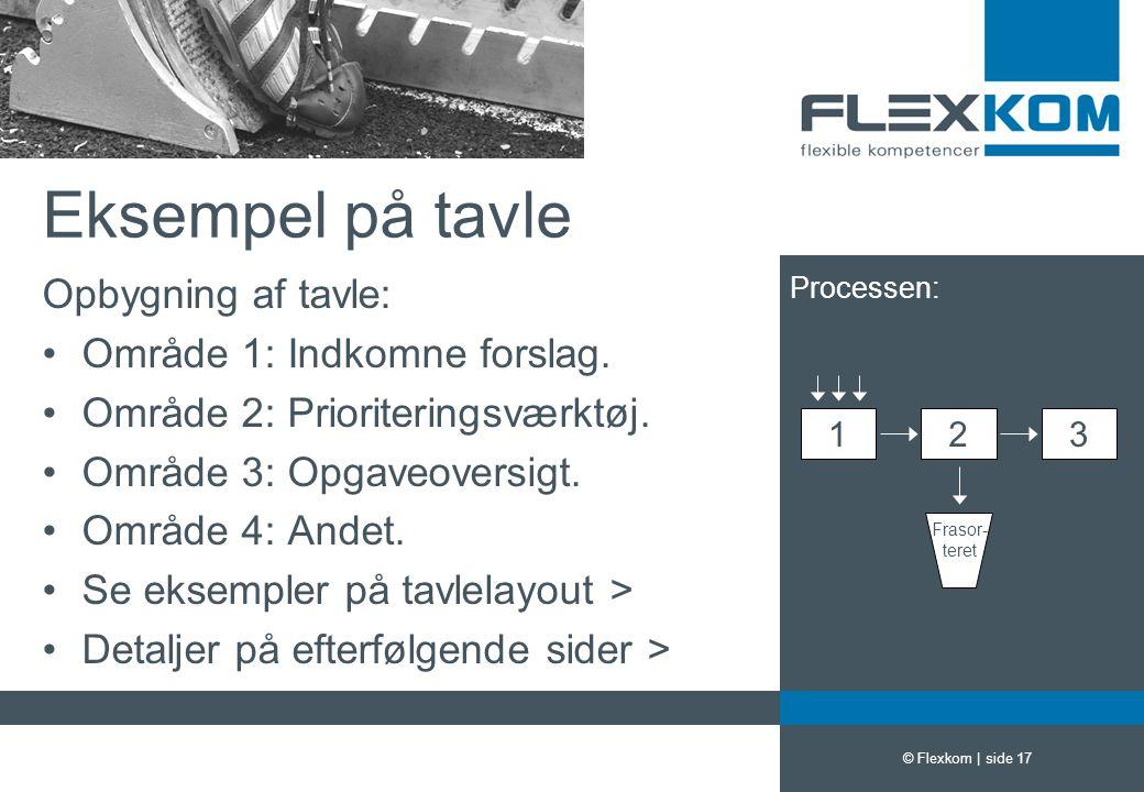 Eksempel på tavle Opbygning af tavle: Område 1: Indkomne forslag.