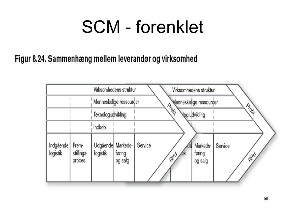 SCM - forenklet Integreret it-system: leverandøren ved hvornår virksomheden skal bruge komponenterne (lageret kan ligge hos leverandøren)