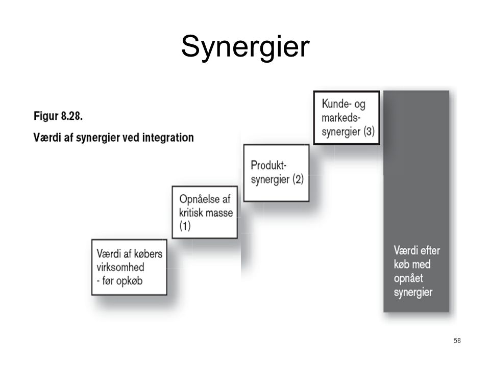 Synergier Fusioner - for at få stordriftsfordele