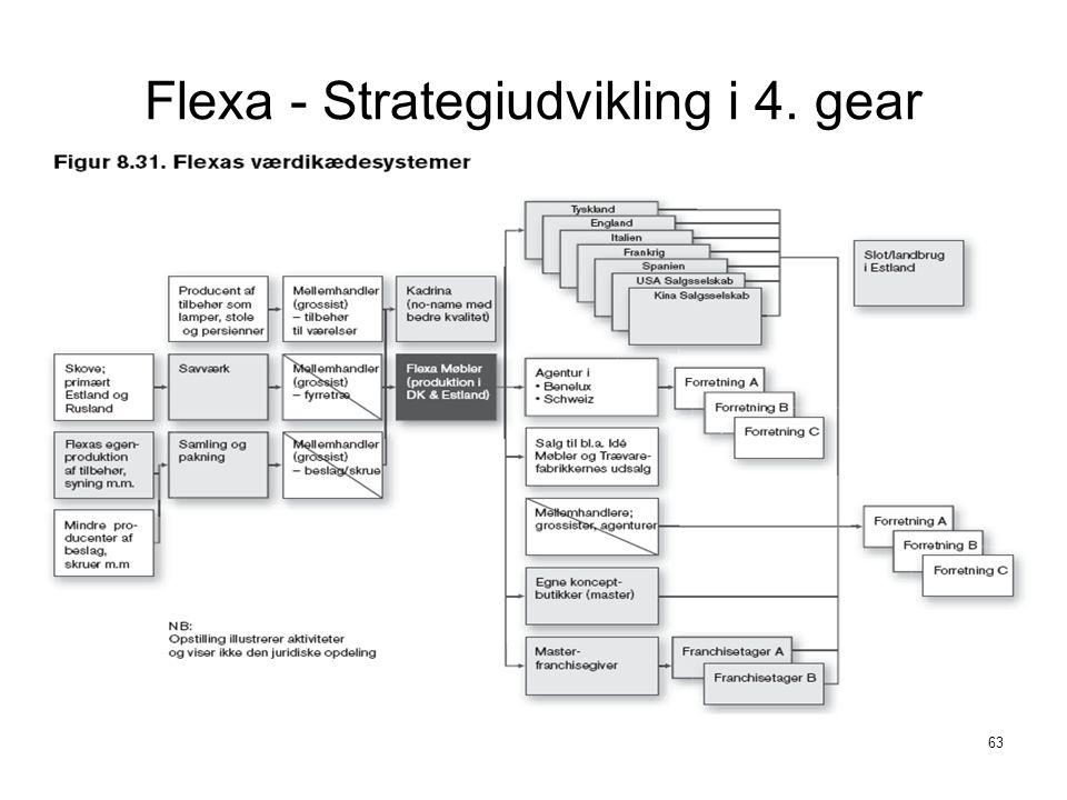 Flexa - Strategiudvikling i 4. gear