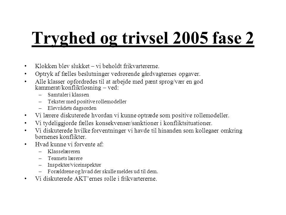 Tryghed og trivsel 2005 fase 2