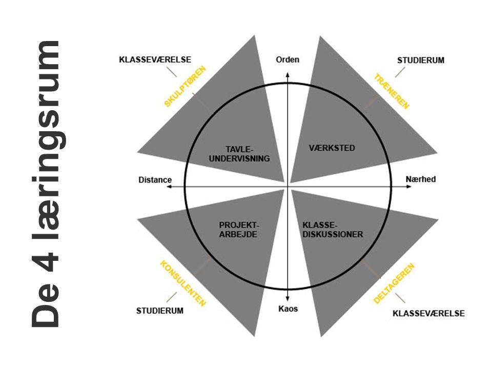 De 4 læringsrum