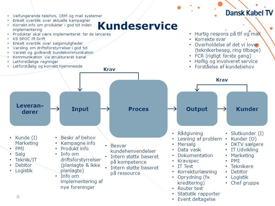 Kundeservice Leveran-dører Input Proces Output Kunder