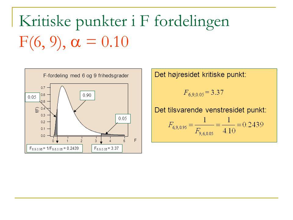 Kritiske punkter i F fordelingen F(6, 9),  = 0.10