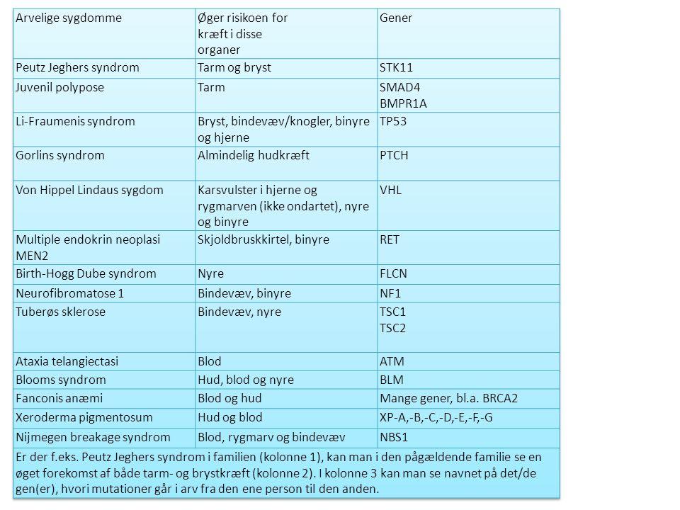 Arvelige sygdomme Øger risikoen for kræft i disse organer. Gener. Peutz Jeghers syndrom. Tarm og bryst.