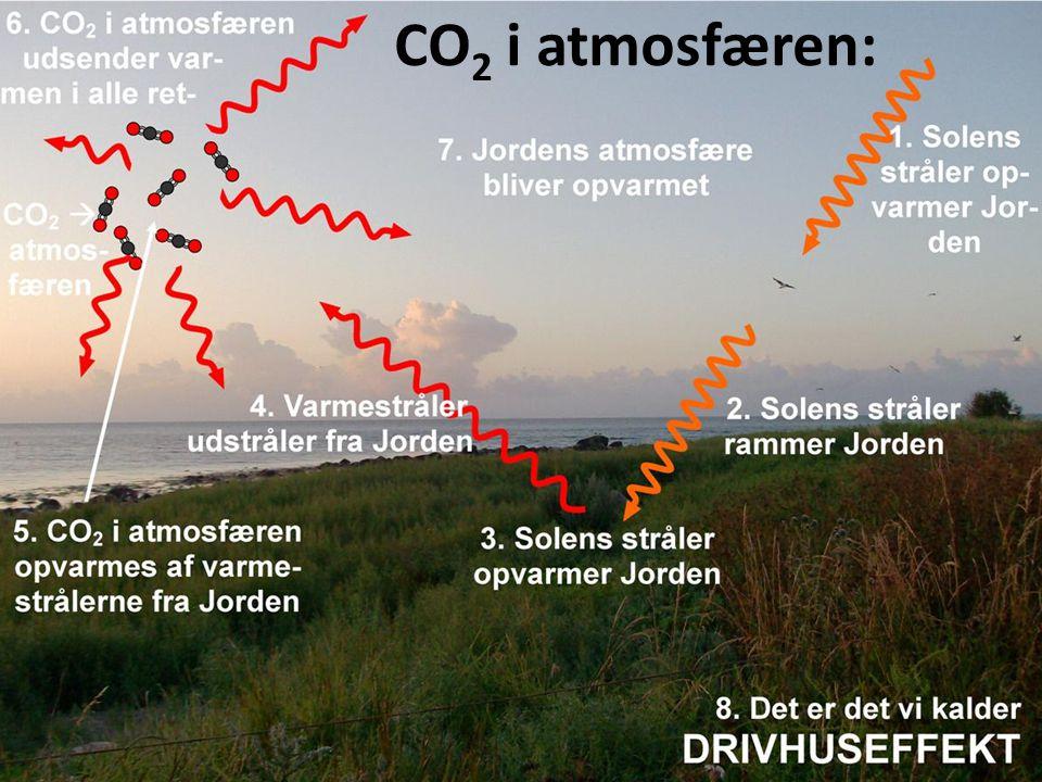 CO2 i atmosfæren: