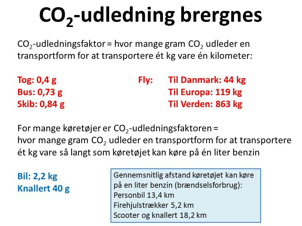 CO2-udledning brergnes