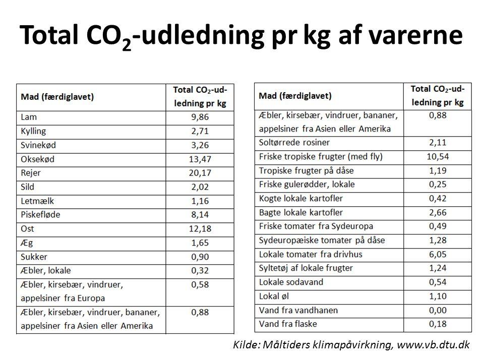 Total CO2-udledning pr kg af varerne