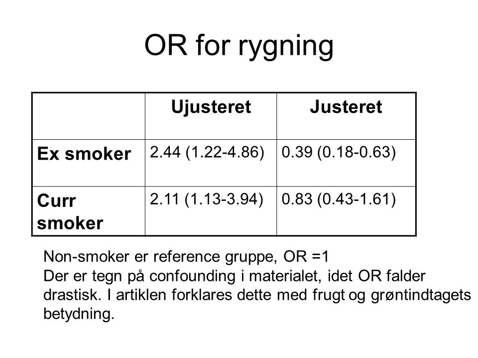 OR for rygning Ujusteret Justeret Ex smoker Curr smoker