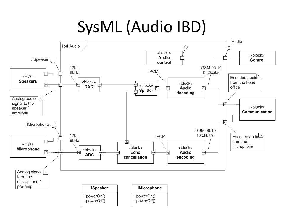 SysML (Audio IBD)