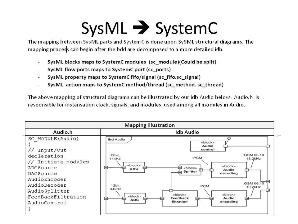 SysML  SystemC