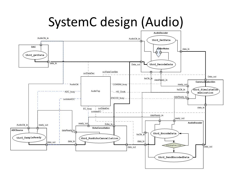 SystemC design (Audio)