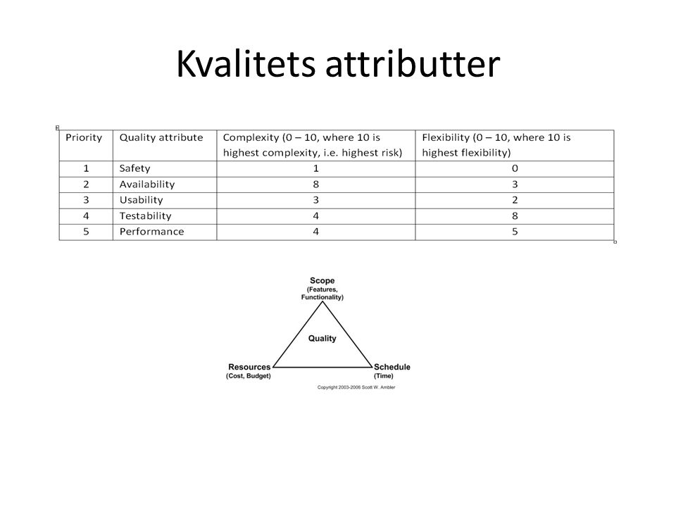 Kvalitets attributter