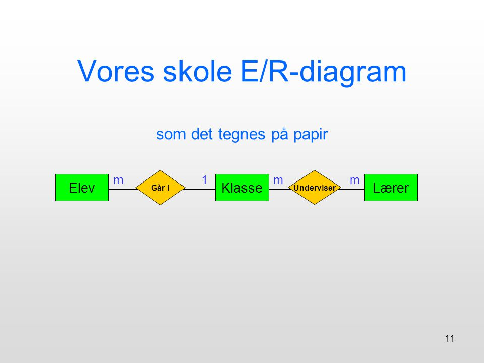 Vores skole E/R-diagram som det tegnes på papir