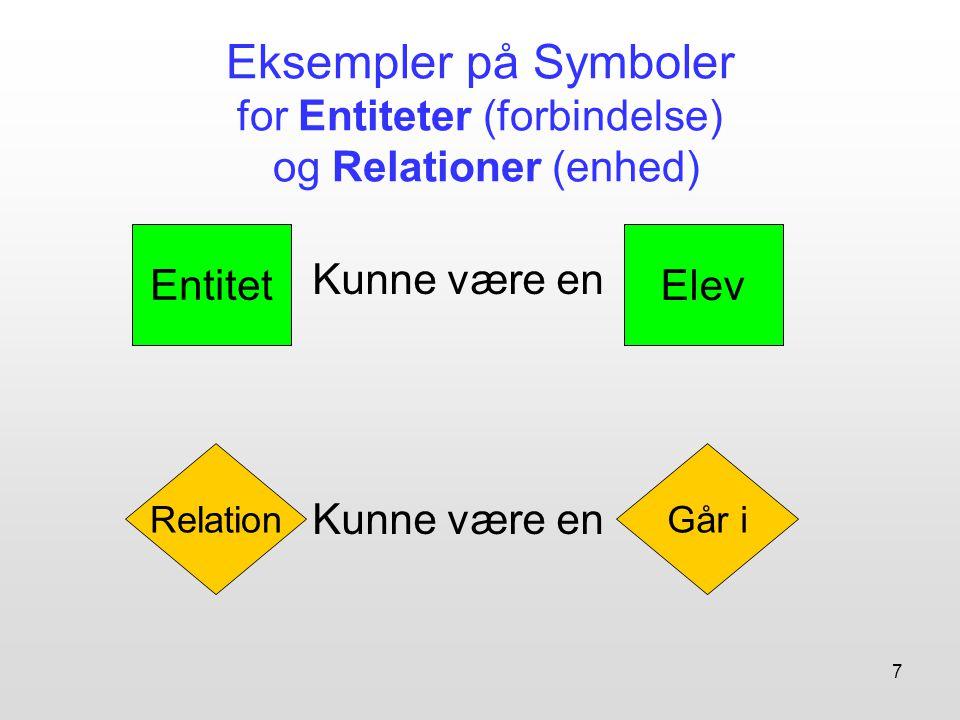 Eksempler på Symboler for Entiteter (forbindelse) og Relationer (enhed)