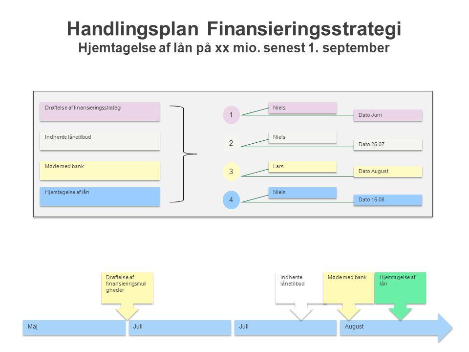 Handlingsplan Finansieringsstrategi Hjemtagelse af lån på xx mio