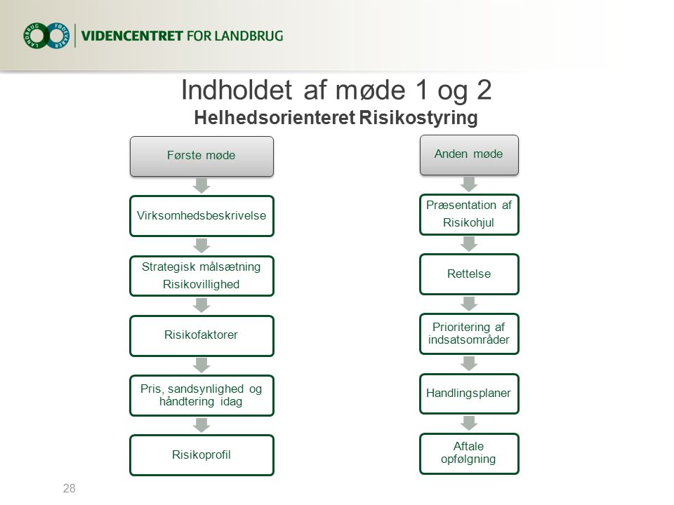 Indholdet af møde 1 og 2 Helhedsorienteret Risikostyring