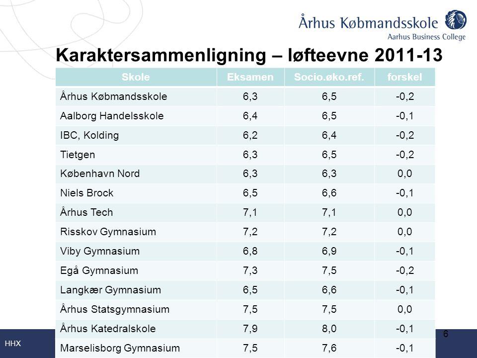 Karaktersammenligning – løfteevne 2011-13