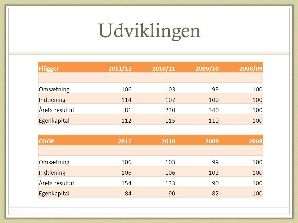 Udviklingen Flügger 2011/12 2010/11 2009/10 2008/09 Omsætning 106 103