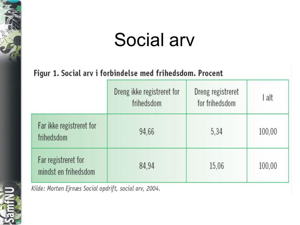 Social arv
