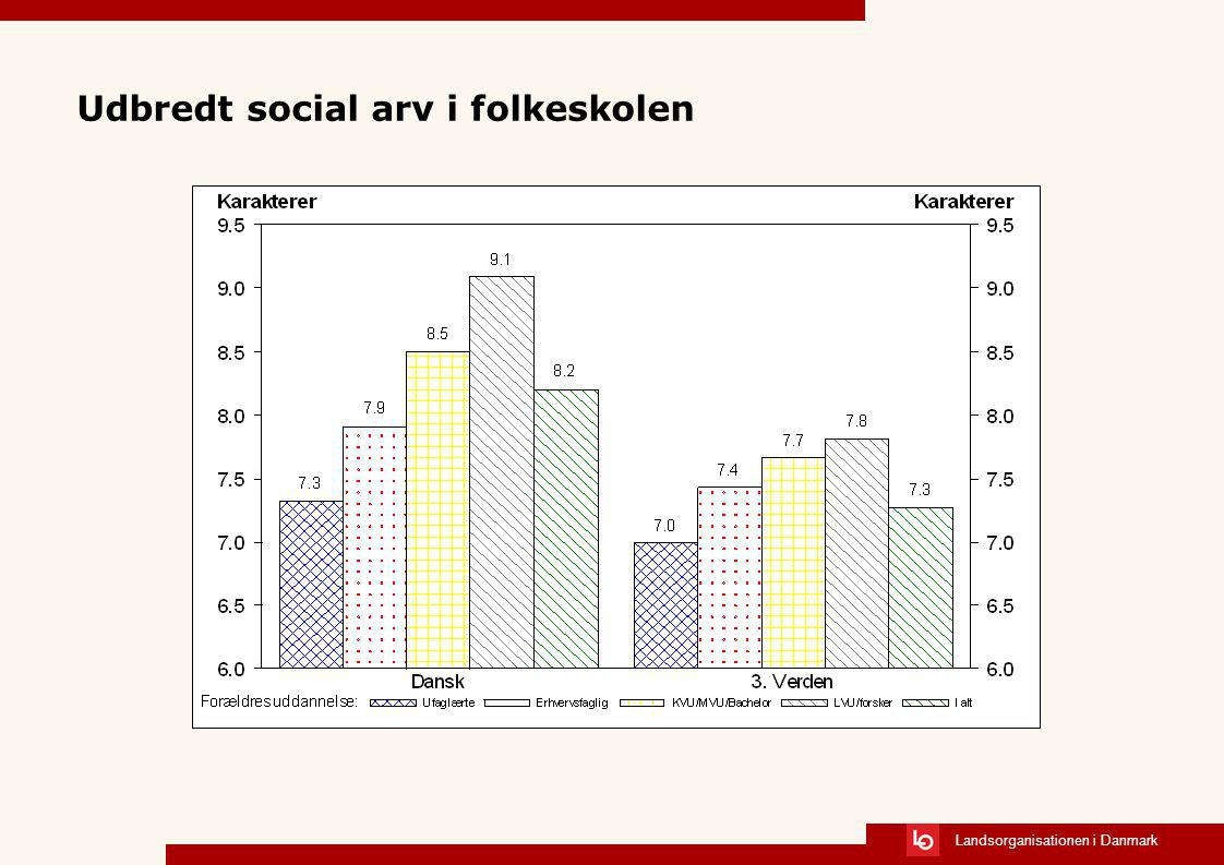 Udbredt social arv i folkeskolen