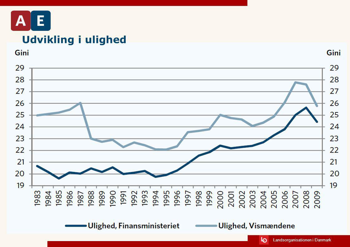 Udvikling i ulighed Stigning i ulighed