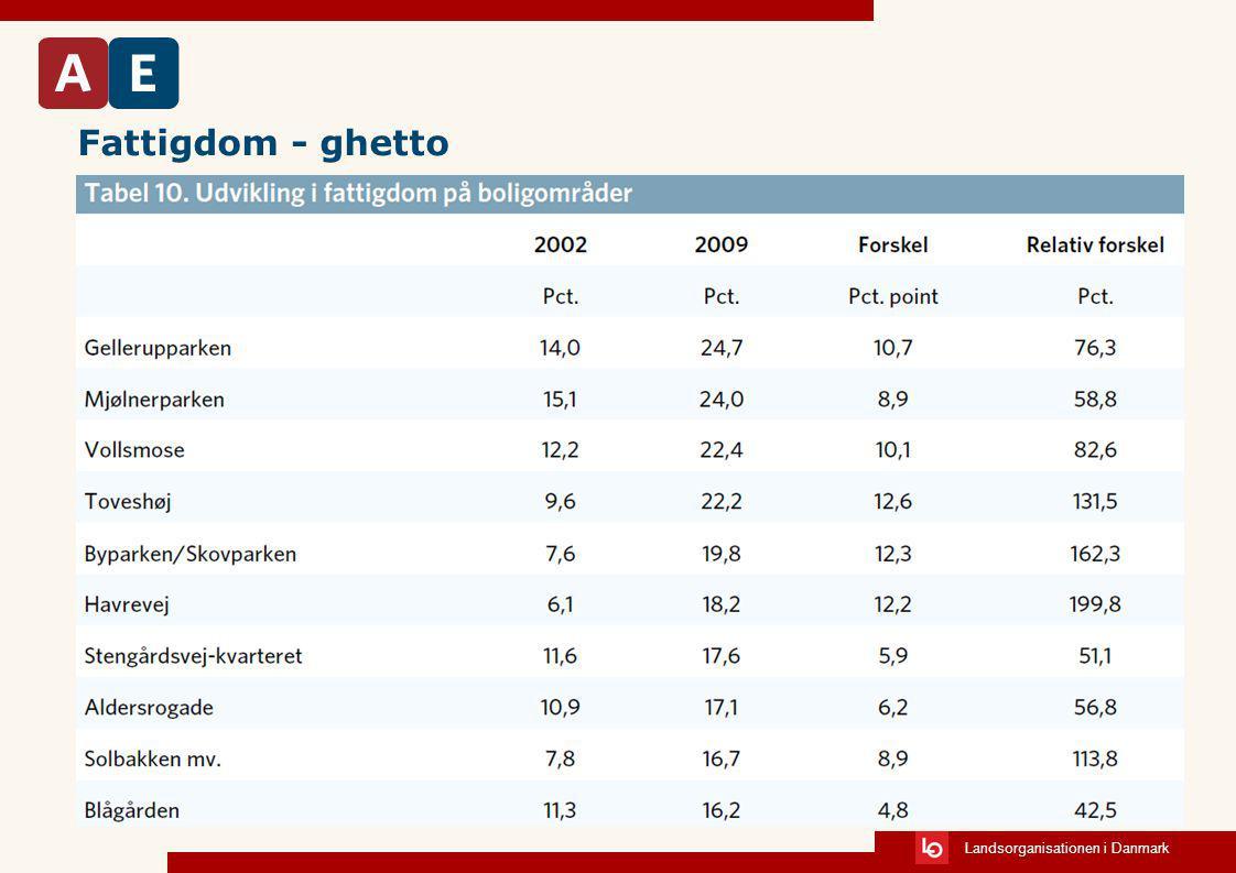 Fattigdom - ghetto