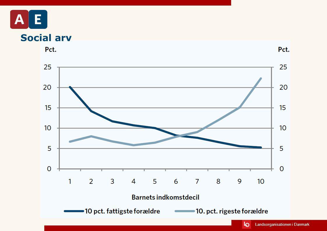 Social arv . Figur 1. Indkomstfordeling blandt 40-årige med henholdsvis fattige og rige forældre.