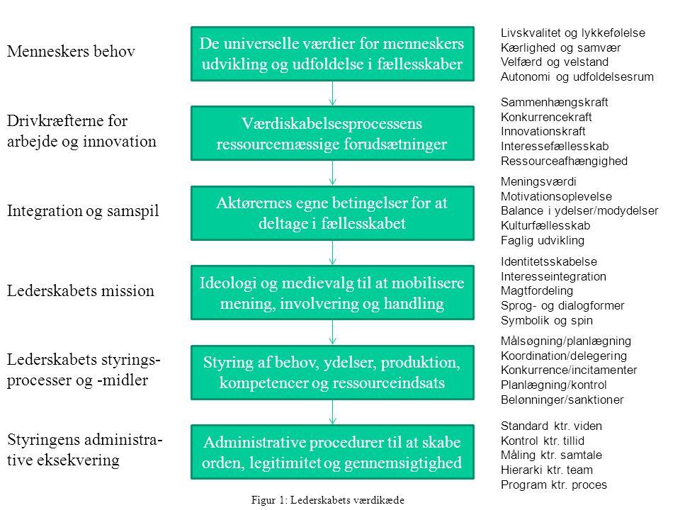 Drivkræfterne for arbejde og innovation