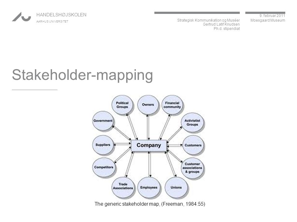 Stakeholder-mapping The generic stakeholder map, (Freeman, 1984:55)