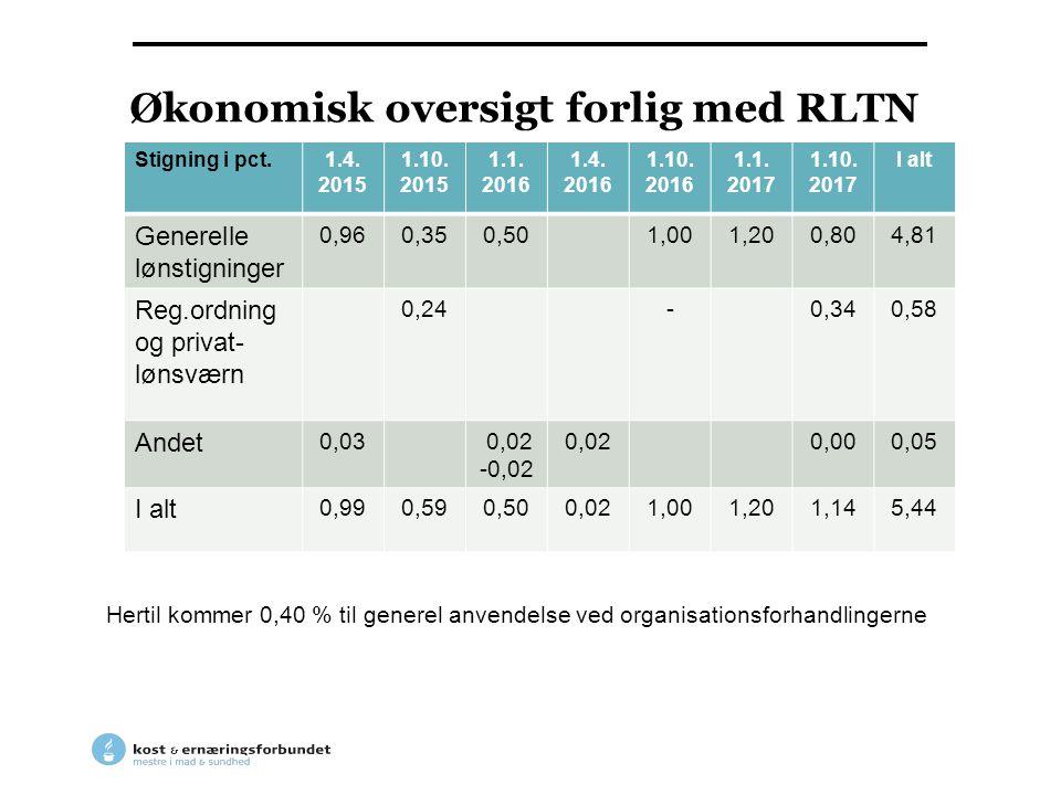Økonomisk oversigt forlig med RLTN