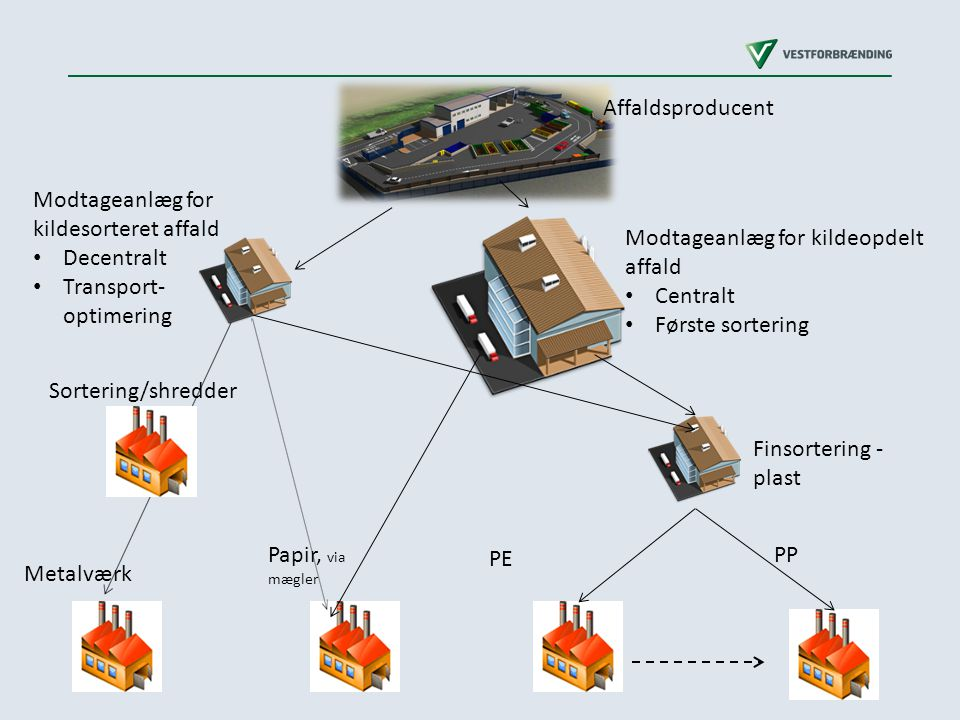 Modtageanlæg for kildesorteret affald Decentralt Transport- optimering