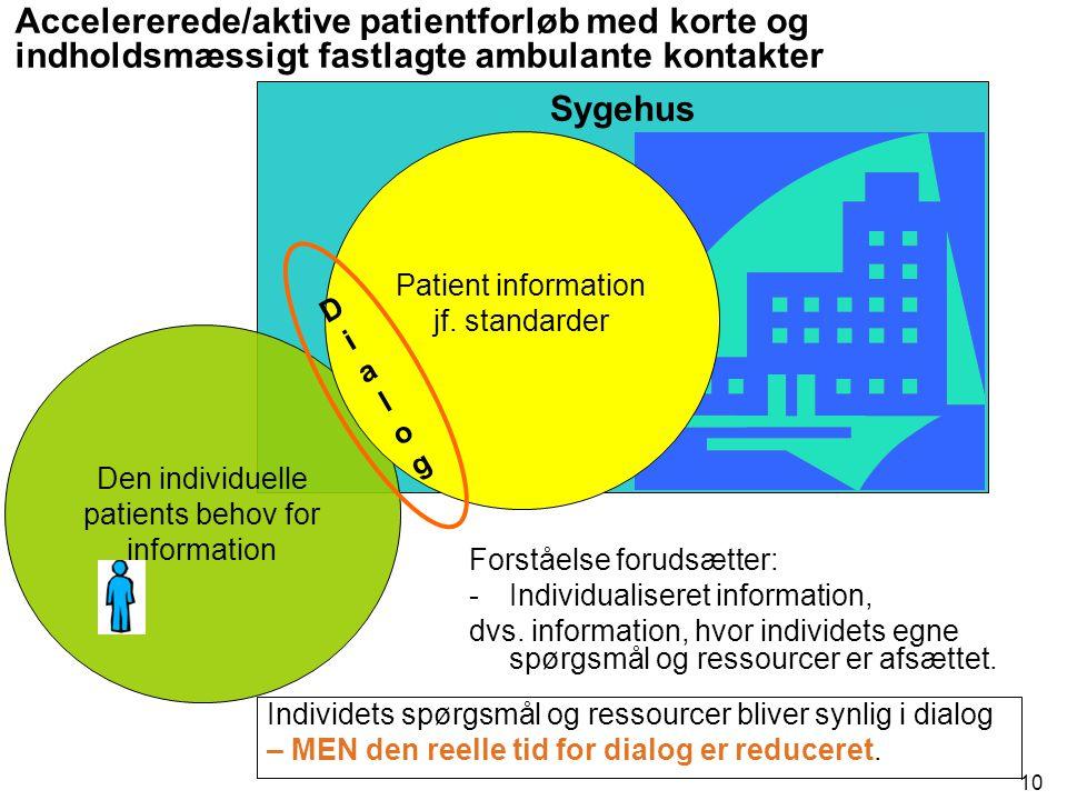 Accelererede/aktive patientforløb med korte og indholdsmæssigt fastlagte ambulante kontakter