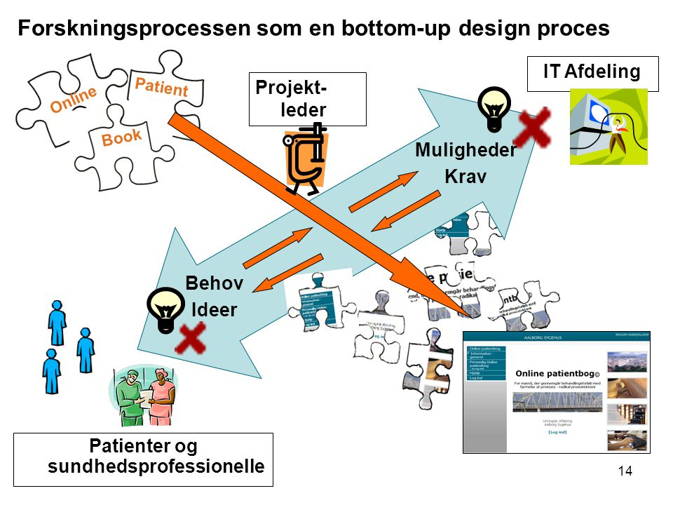 Forskningsprocessen som en bottom-up design proces