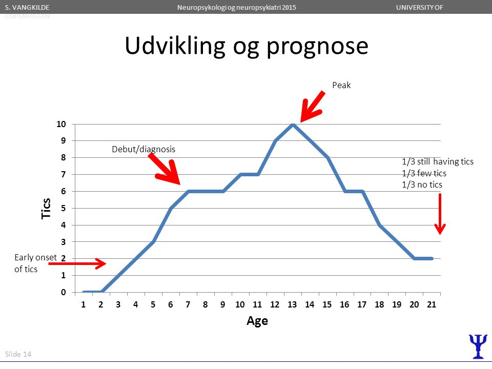 Udvikling og prognose Peak Debut/diagnosis 1/3 still having tics