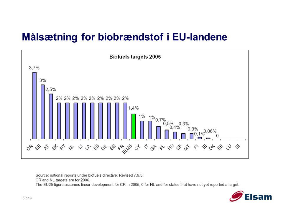 Målsætning for biobrændstof i EU-landene