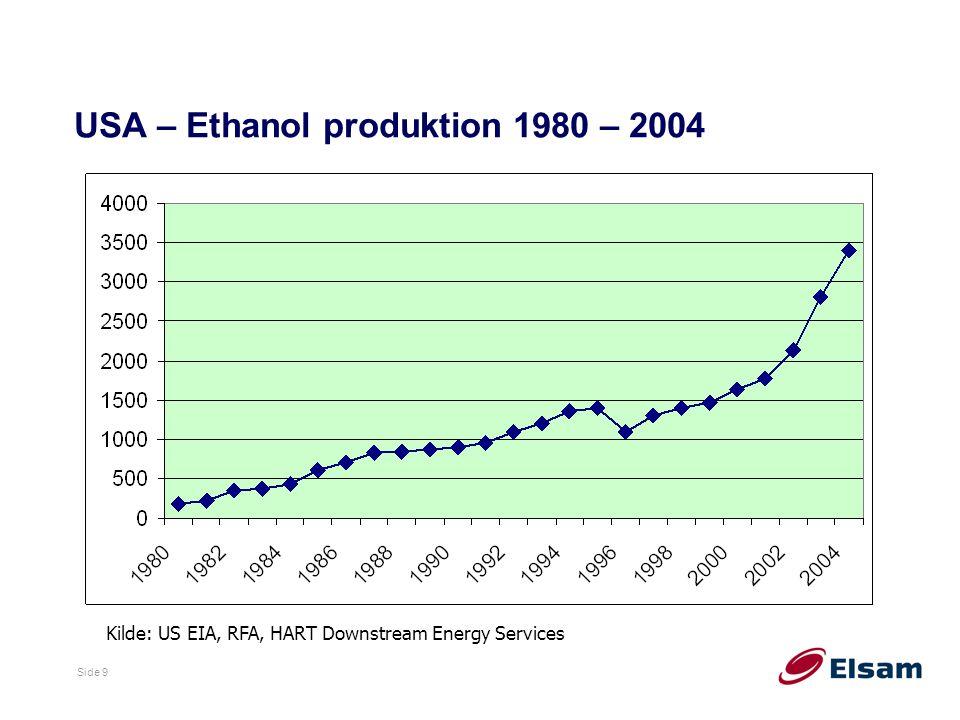 USA – Ethanol produktion 1980 – 2004
