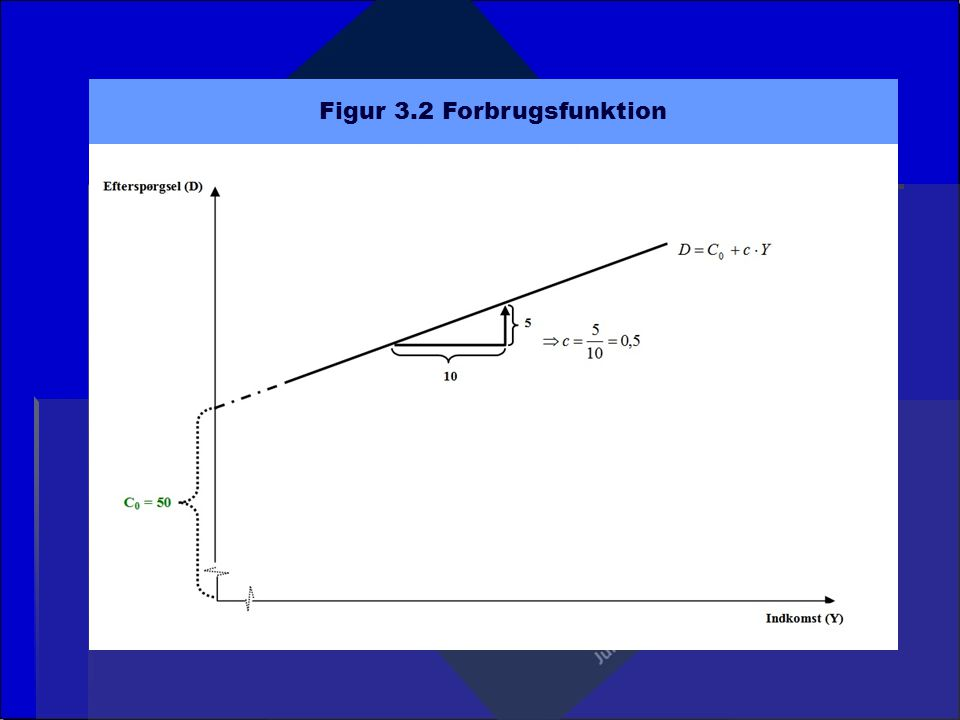 Figur 3.2 Forbrugsfunktion