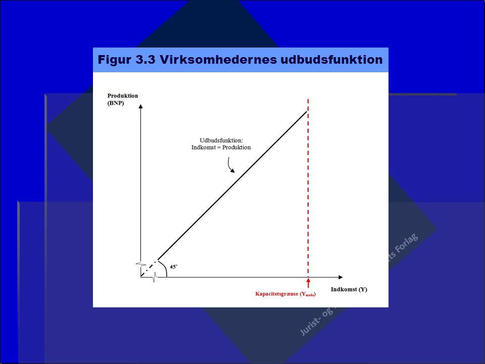 Figur 3.3 Virksomhedernes udbudsfunktion
