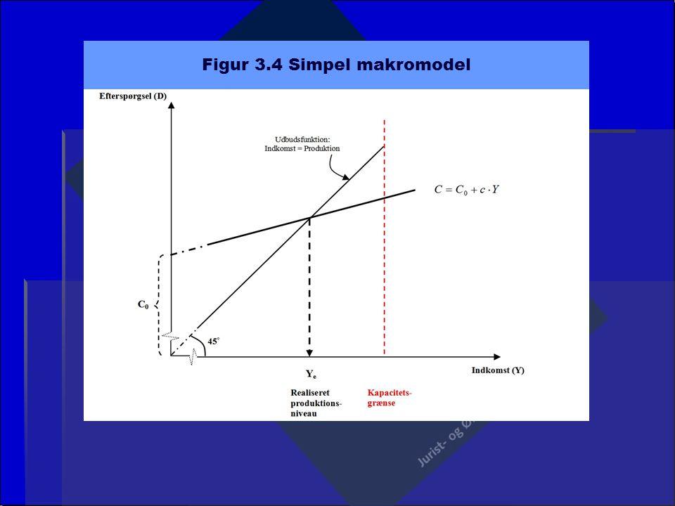Figur 3.4 Simpel makromodel