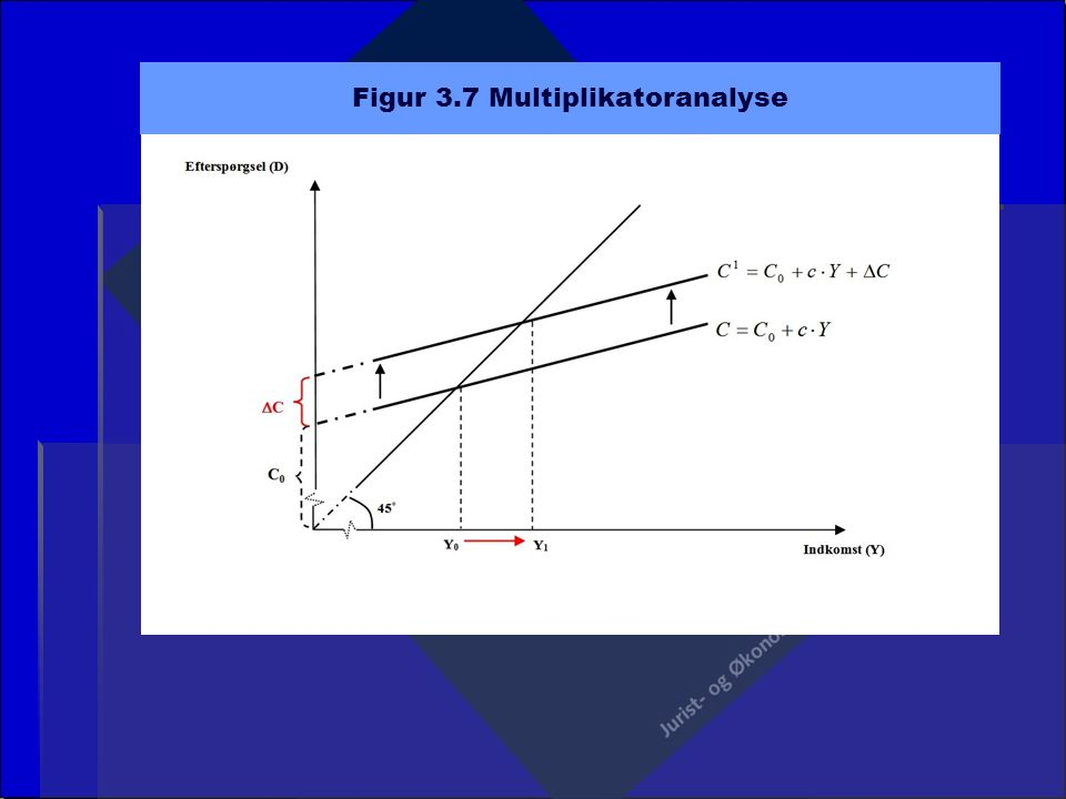 Figur 3.7 Multiplikatoranalyse