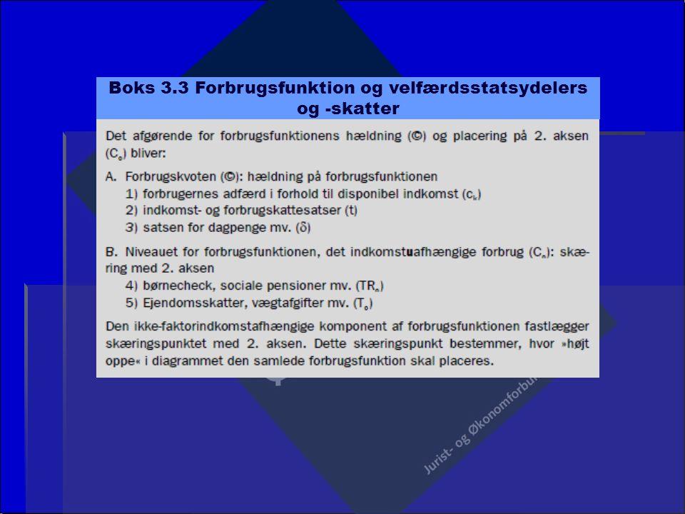 Boks 3.3 Forbrugsfunktion og velfærdsstatsydelers og -skatter