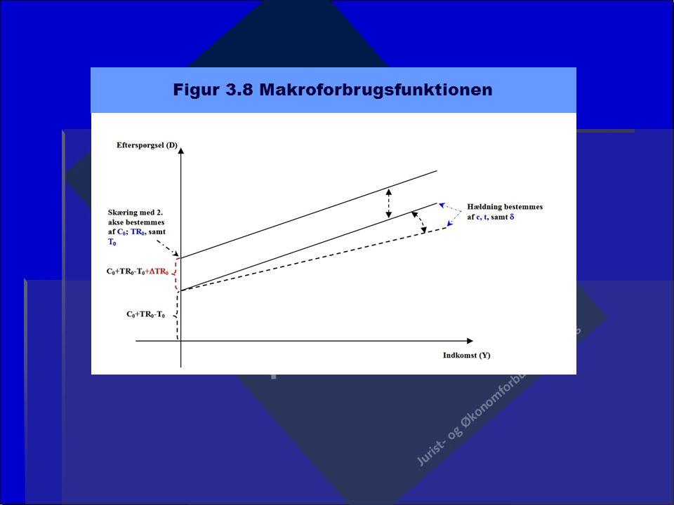 Figur 3.8 Makroforbrugsfunktionen