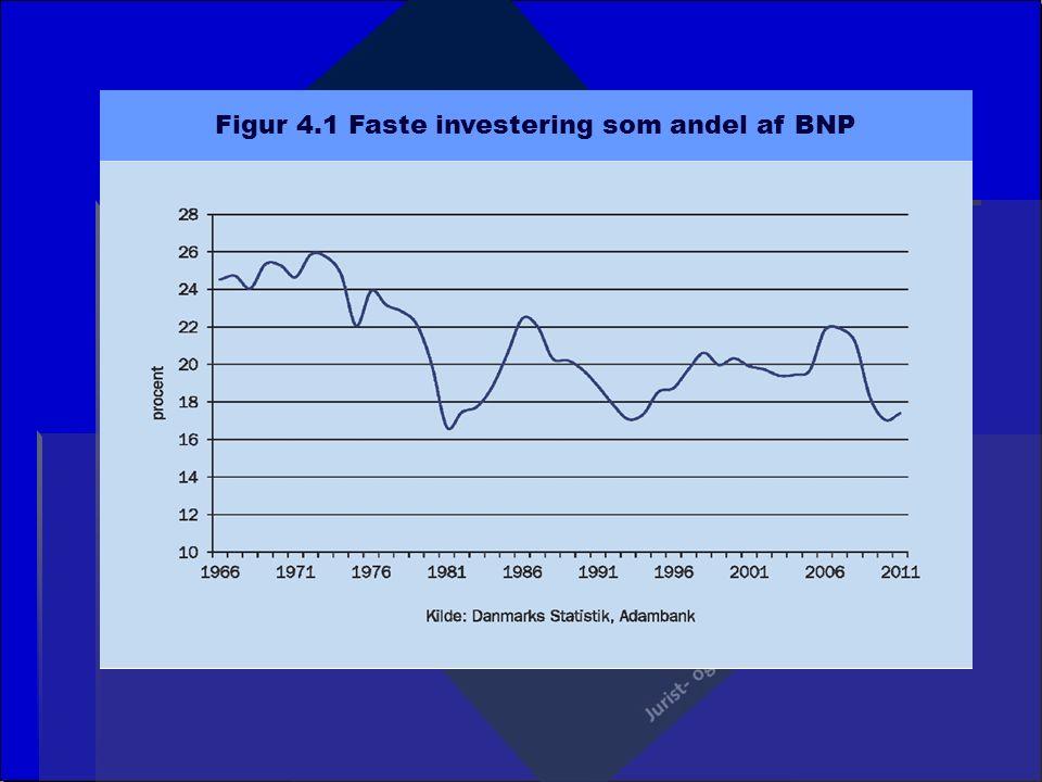Figur 4.1 Faste investering som andel af BNP