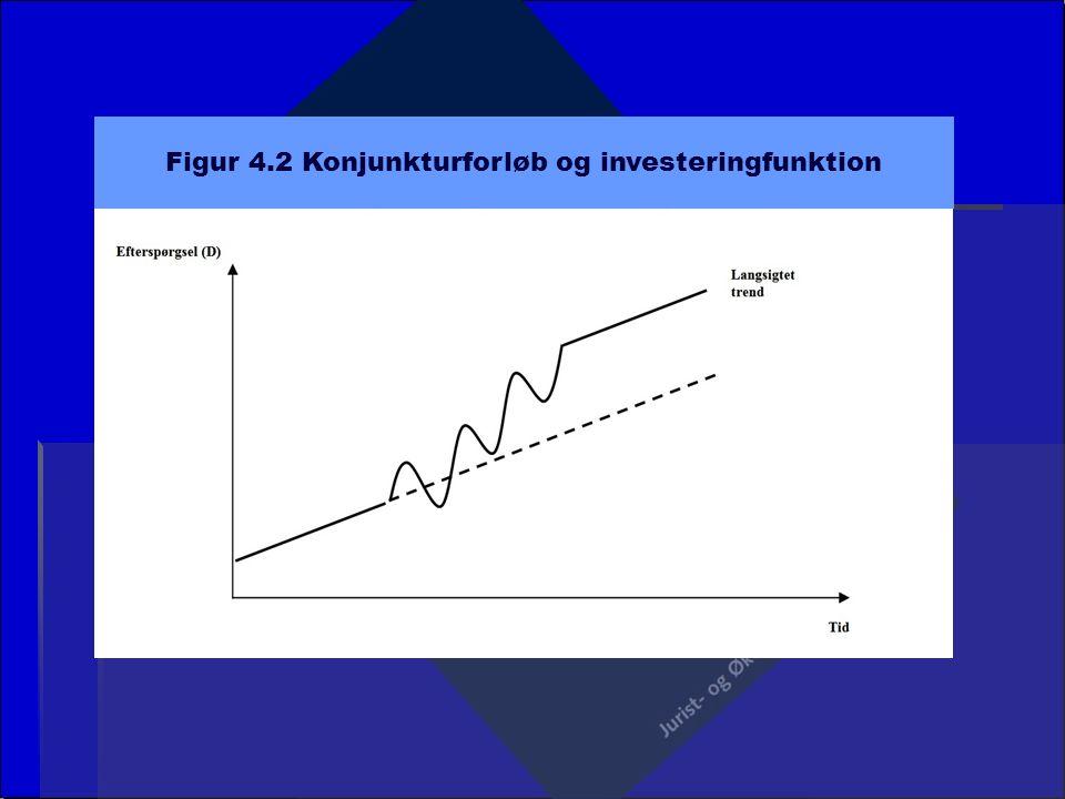 Figur 4.2 Konjunkturforløb og investeringfunktion