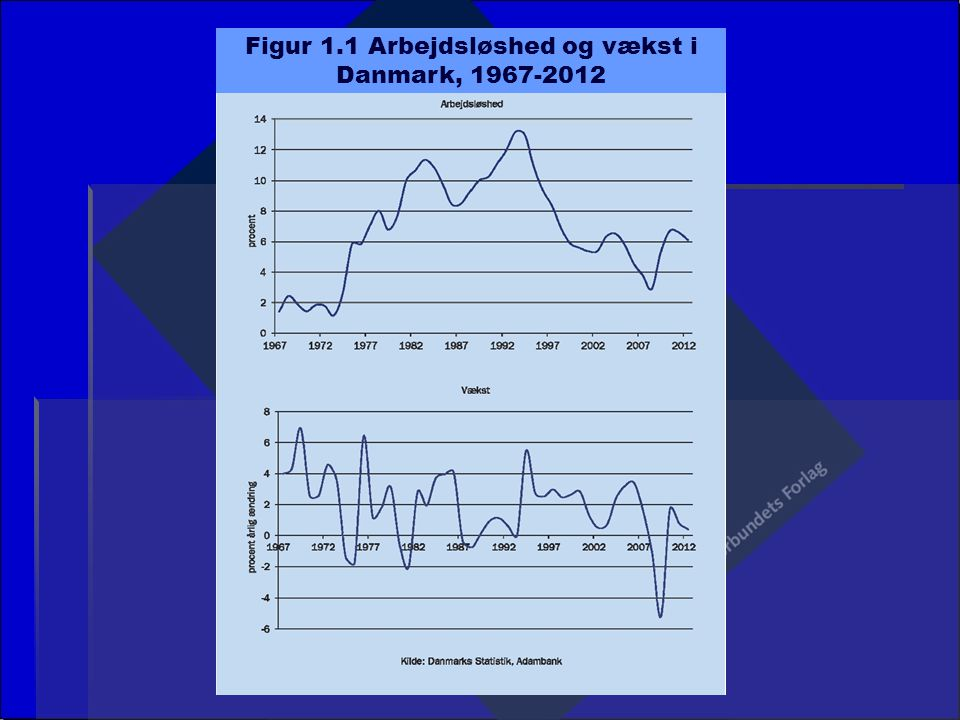 Figur 1.1 Arbejdsløshed og vækst i Danmark, 1967-2012