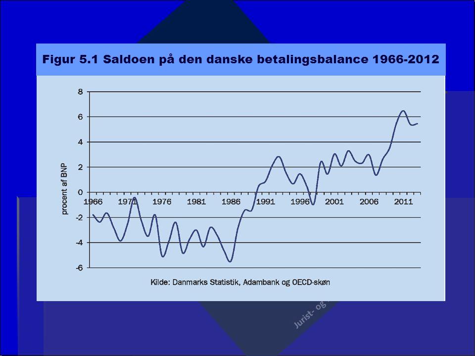 Figur 5.1 Saldoen på den danske betalingsbalance 1966-2012
