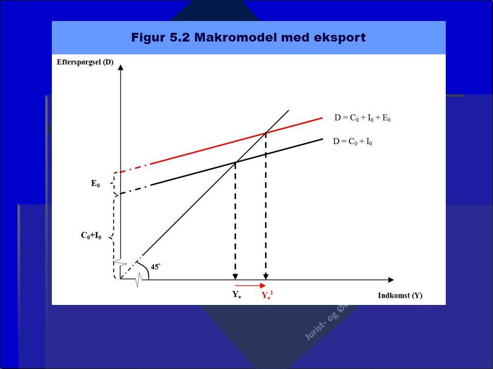 Figur 5.2 Makromodel med eksport