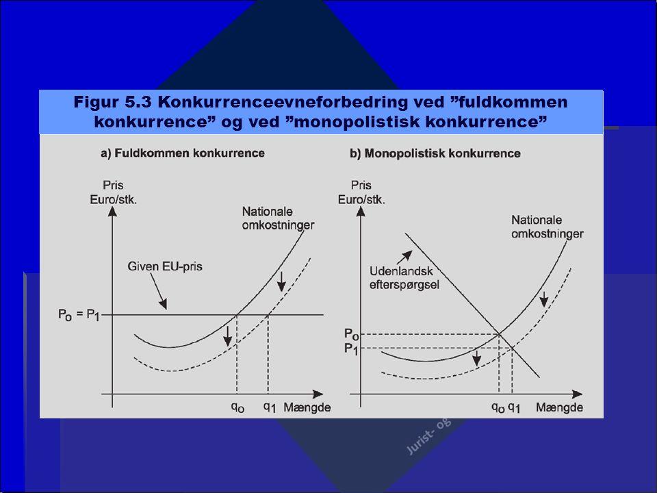 Figur 5.3 Konkurrenceevneforbedring ved fuldkommen konkurrence og ved monopolistisk konkurrence