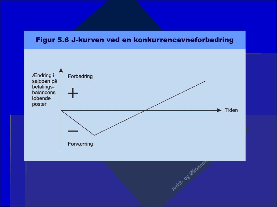Figur 5.6 J-kurven ved en konkurrencevneforbedring